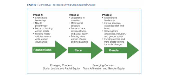 A Visionary Organization: From Donor-Intent to New Horizons of Race and Gender Equity